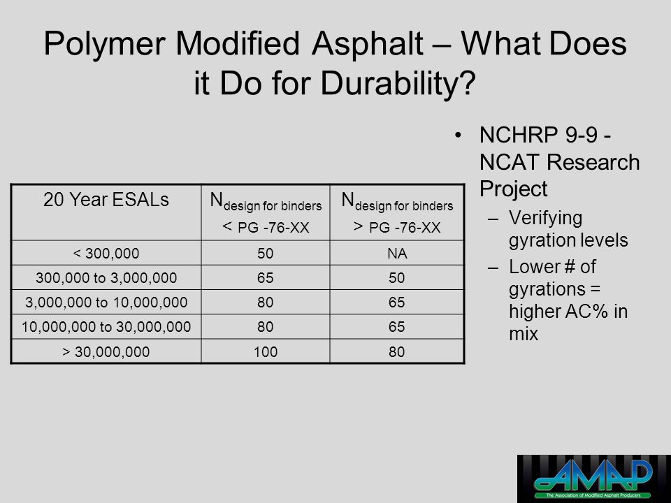 Polymer Modified Asphalt – What Does it Do for Durability? NCHRP 9-9 - NCAT Research Project –Verifying gyration levels –Lower # of gyrations = higher