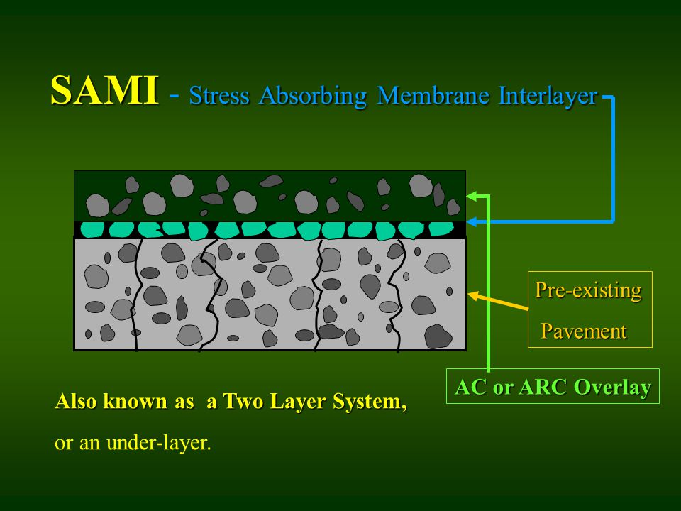 SAMI Stress Absorbing Membrane Interlayer SAMI - Stress Absorbing Membrane Interlayer Pre-existing Pavement Pavement AC or ARC Overlay Also known as a Two Layer System, or an under-layer.