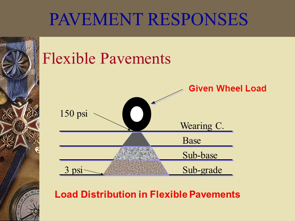 Given Wheel Load Load Distribution in Flexible Pavements Flexible Pavements 150 psi 3 psi Wearing C.