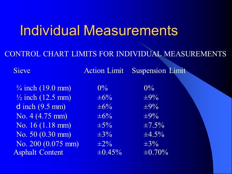 Individual Measurements CONTROL CHART LIMITS FOR INDIVIDUAL MEASUREMENTS Sieve Action Limit Suspension Limit ¾ inch (19.0 mm)0% 0% ½ inch (12.5 mm)±6%±9% d inch (9.5 mm)±6%±9% No.