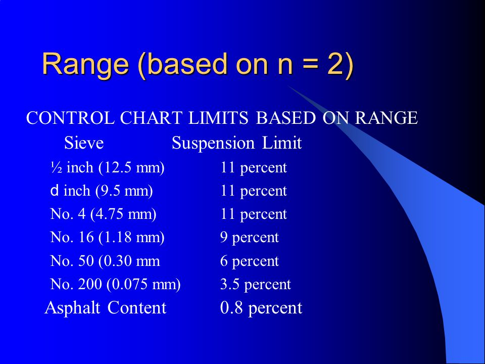 Range (based on n = 2) CONTROL CHART LIMITS BASED ON RANGE Sieve Suspension Limit ½ inch (12.5 mm)11 percent d inch (9.5 mm)11 percent No.