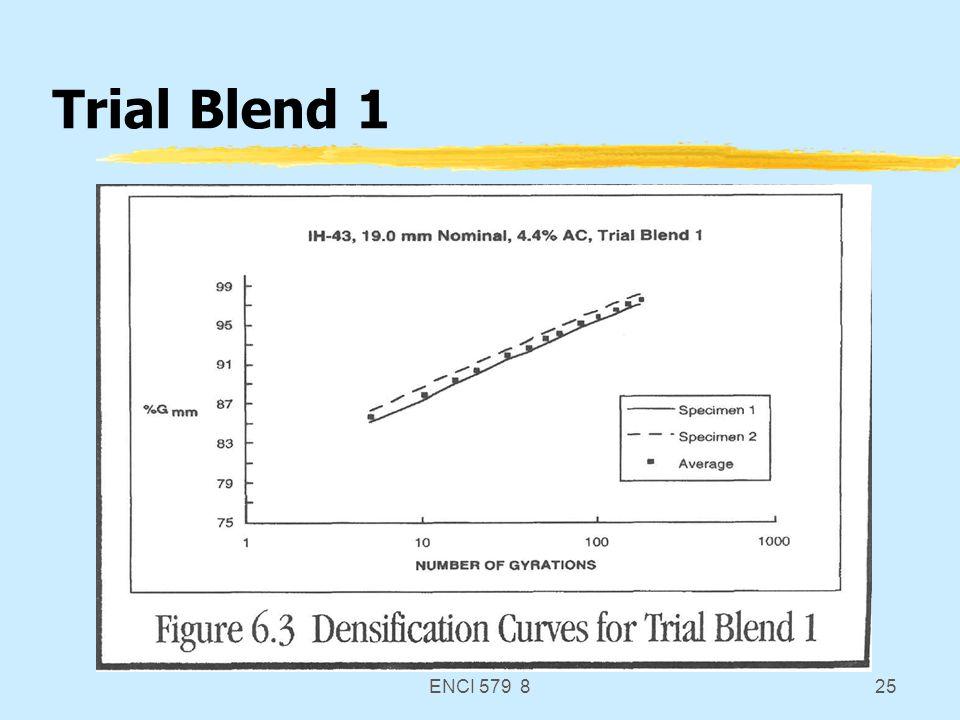 ENCI 579 825 Trial Blend 1