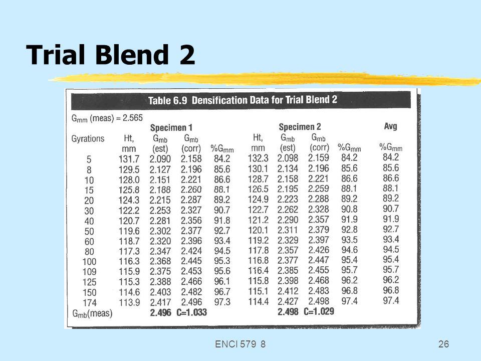 ENCI 579 826 Trial Blend 2