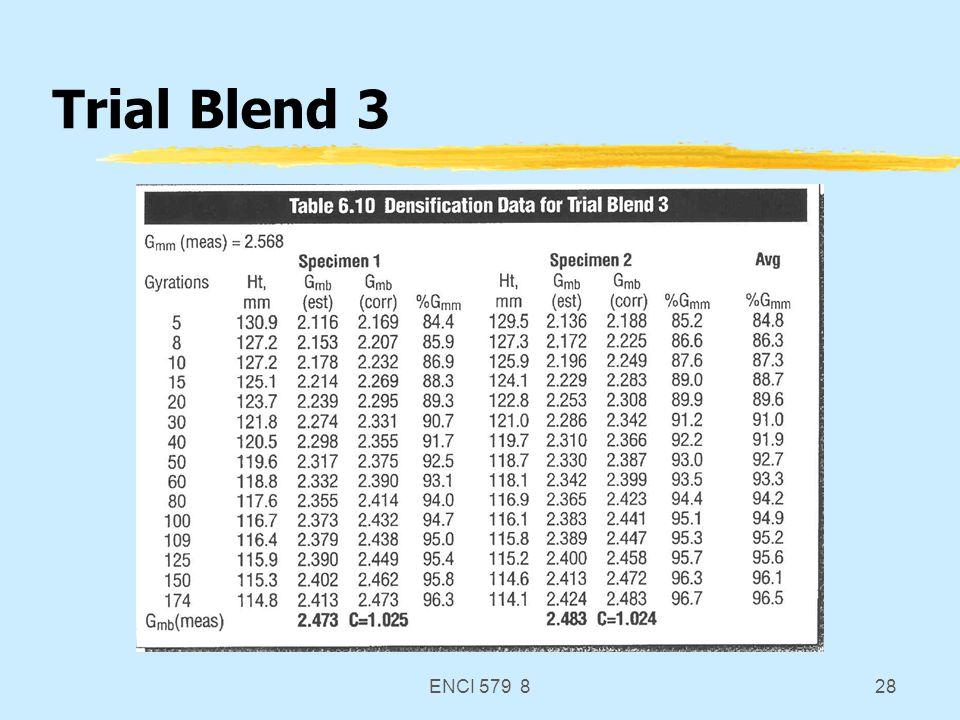 ENCI 579 828 Trial Blend 3