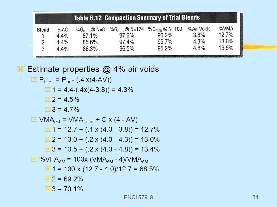 ENCI 579 831 zEstimate properties @ 4% air voids yP b,est = P bi - (.4 x(4-AV)) x1 = 4.4-(.4x(4-3.8)) = 4.3% x2 = 4.5% x3 = 4.7% yVMA est = VMA initia