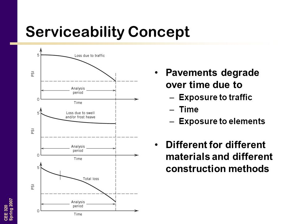 CEE 320 Spring 2007 Serviceability Concept Pavements degrade over time due to –Exposure to traffic –Time –Exposure to elements Different for different materials and different construction methods