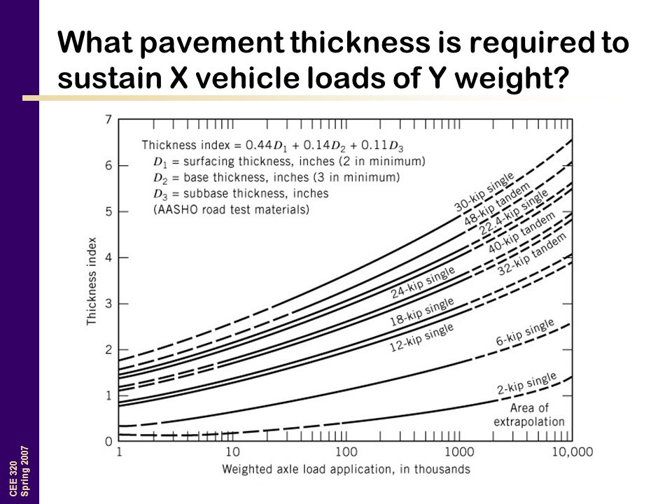 CEE 320 Spring 2007 What pavement thickness is required to sustain X vehicle loads of Y weight?
