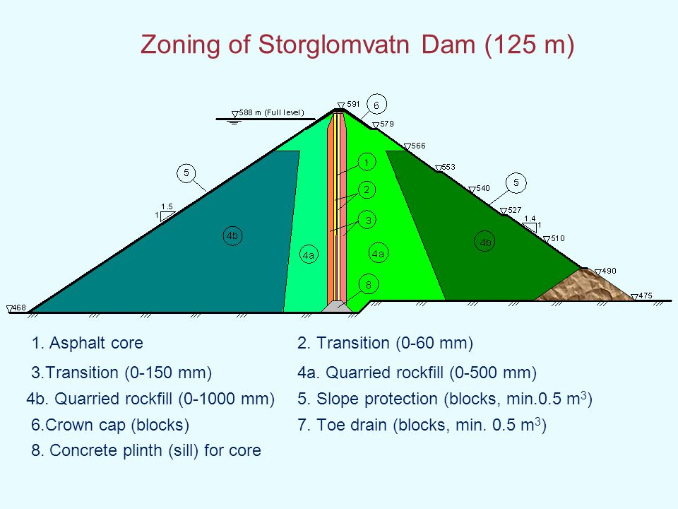 Zoning of Storglomvatn Dam (125 m) 1. Asphalt core2. Transition (0-60 mm) 3.Transition (0-150 mm)4a. Quarried rockfill (0-500 mm) 4b. Quarried rockfil