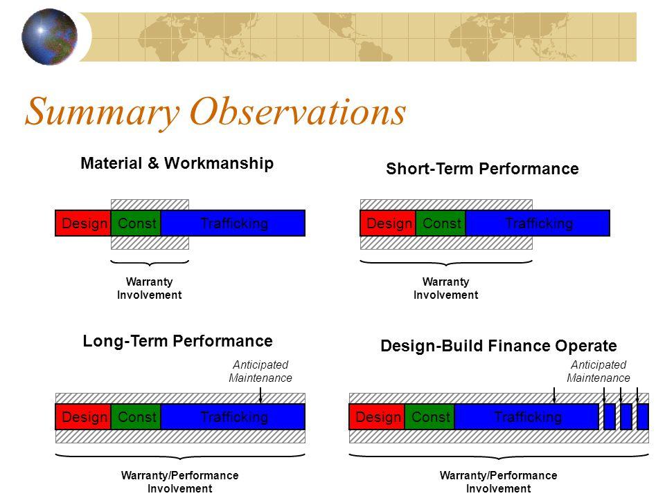 Warranty Involvement DesignConstTrafficking Warranty Involvement Warranty/Performance Involvement DesignConstTraffickingDesignConstTrafficking Warranty/Performance Involvement Anticipated Maintenance Material & Workmanship DesignConstTrafficking Short-Term Performance Long-Term Performance Design-Build Finance Operate