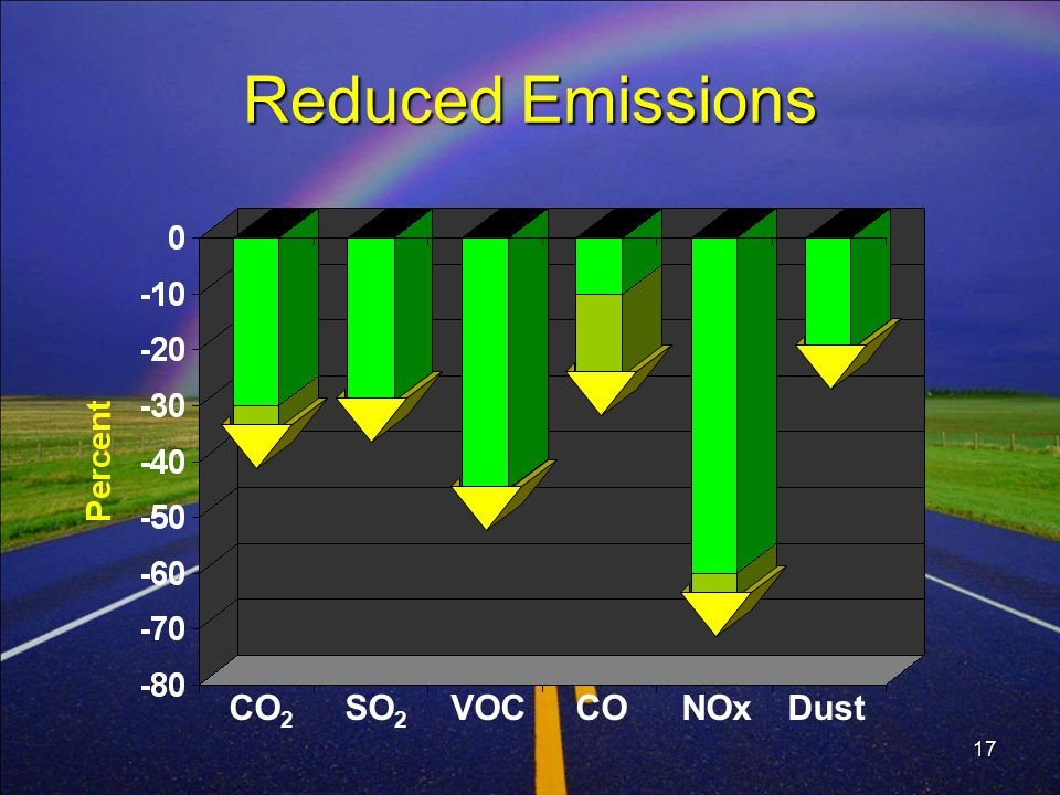 17 Reduced Emissions CO 2 SO 2 VOC CO NOx Dust