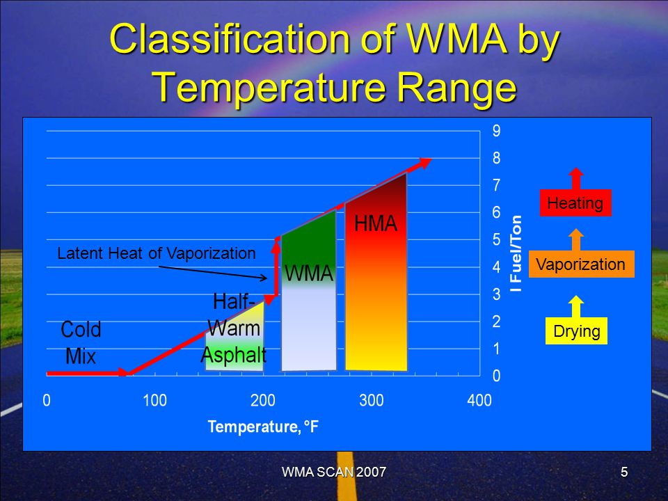 5 Classification of WMA by Temperature Range Drying Vaporization Heating Latent Heat of Vaporization