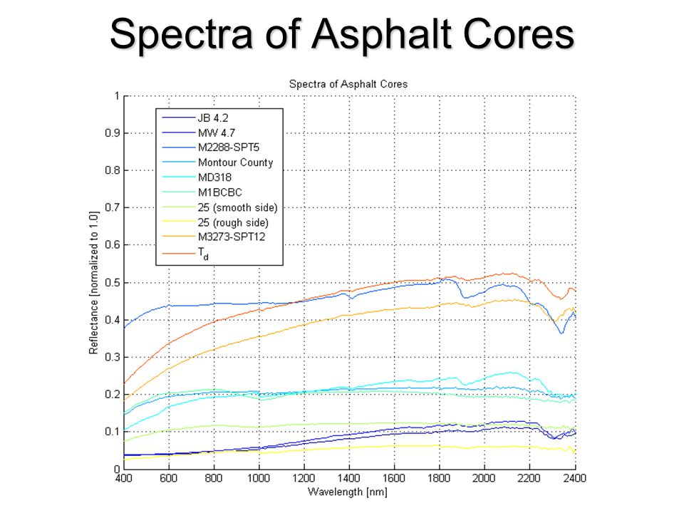 Spectra of Asphalt Cores