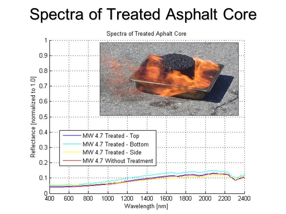 Spectra of Treated Asphalt Core