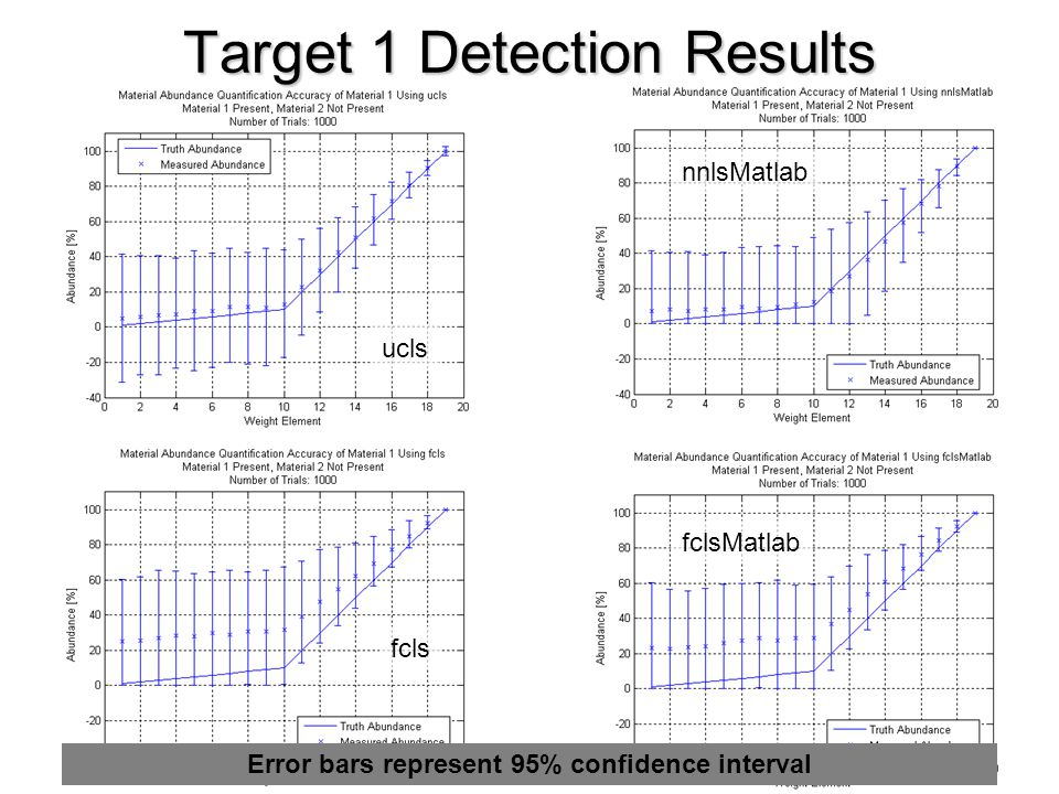Target 1 Detection Results ucls nnlsMatlab fcls fclsMatlab Error bars represent 95% confidence interval