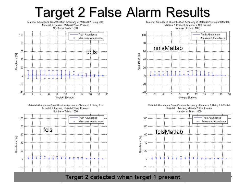 Target 2 False Alarm Results Target 2 detected when target 1 present ucls nnlsMatlab fcls fclsMatlab