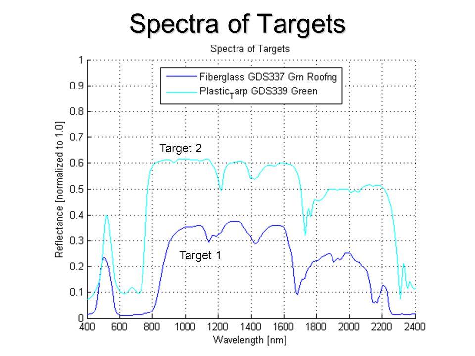 Spectra of Targets Target 1 Target 2