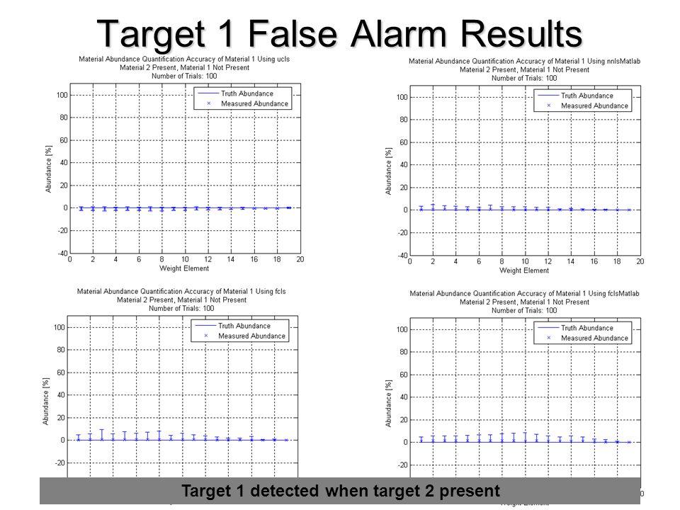 Target 1 False Alarm Results ucls nnlsMatlab fcls fclsMatlab Target 1 detected when target 2 present