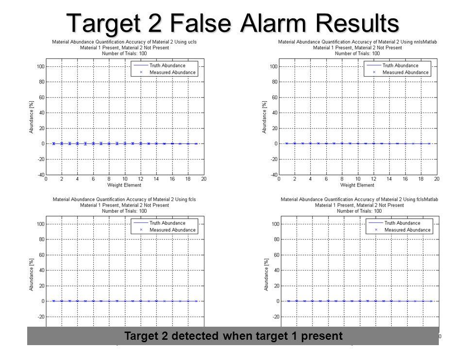 Target 2 False Alarm Results ucls nnlsMatlab fcls fclsMatlab Target 2 detected when target 1 present