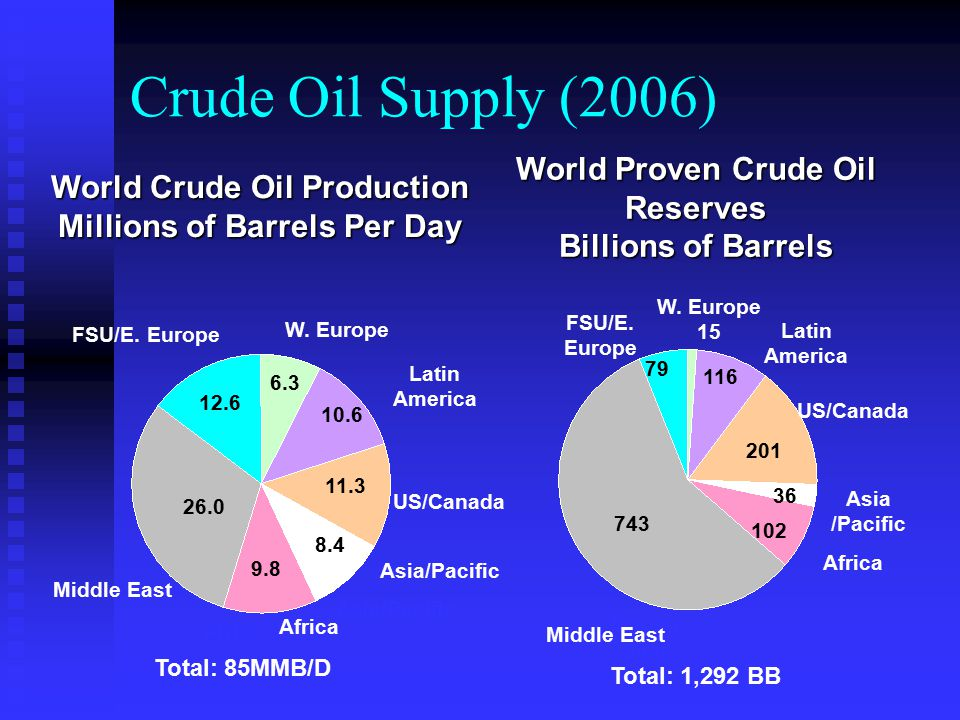 Crude Oil Demand Demand has risen by 7 MMBD (9%) since 2002.