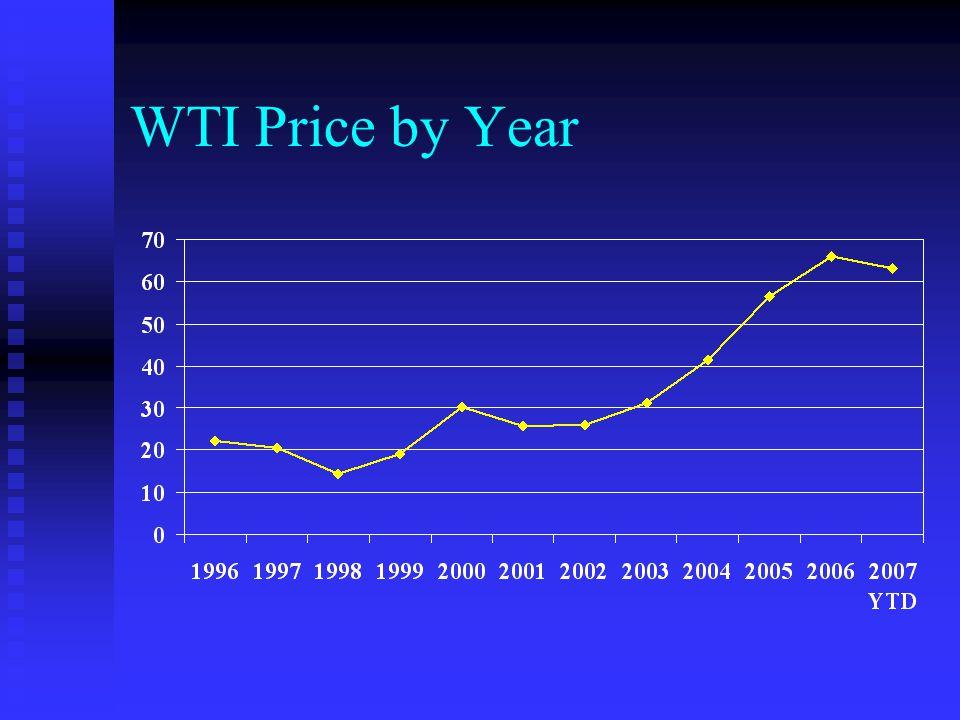 WTI Price by Quarter