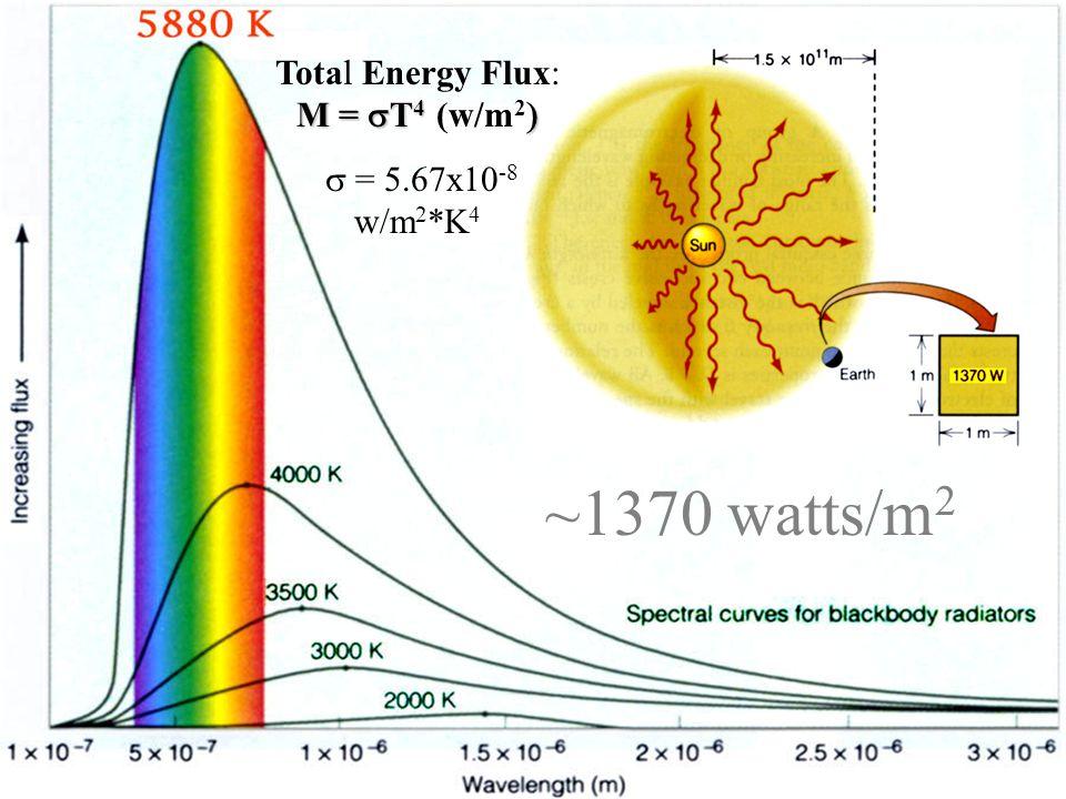 ~1370 watts/m 2 M =  T 4  Total Energy Flux: M =  T 4 (w/m 2   = 5.67x10 -8 w/m 2 *K 4