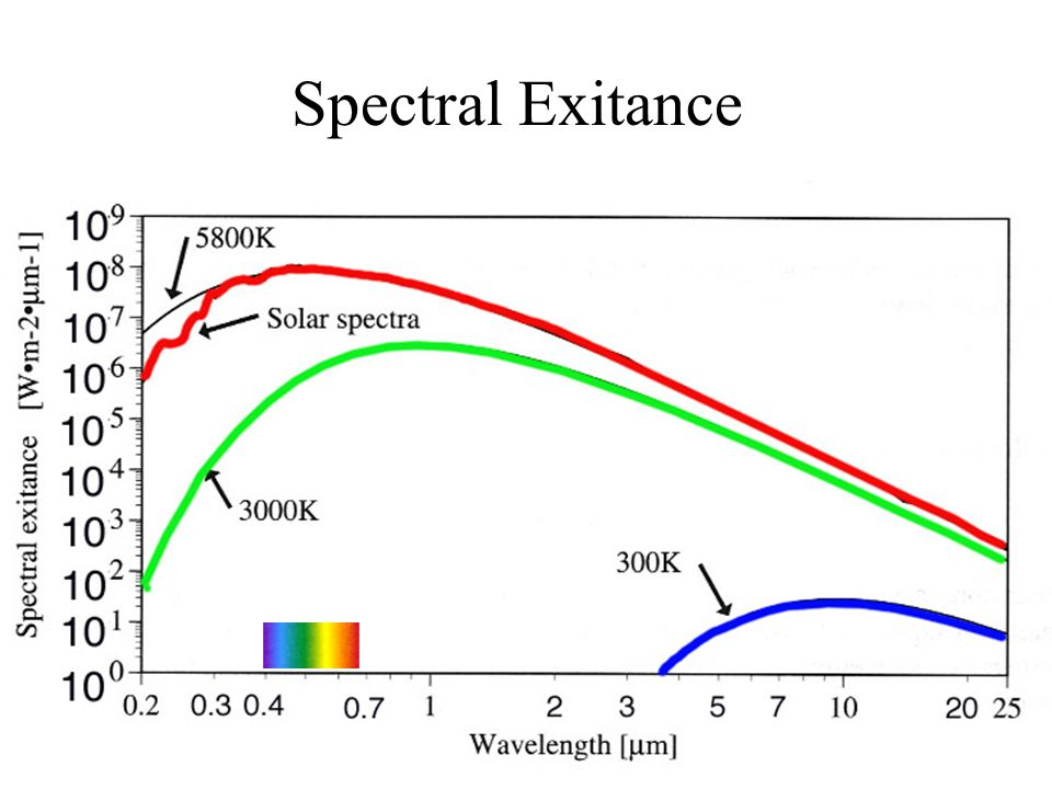 Spectral Exitance