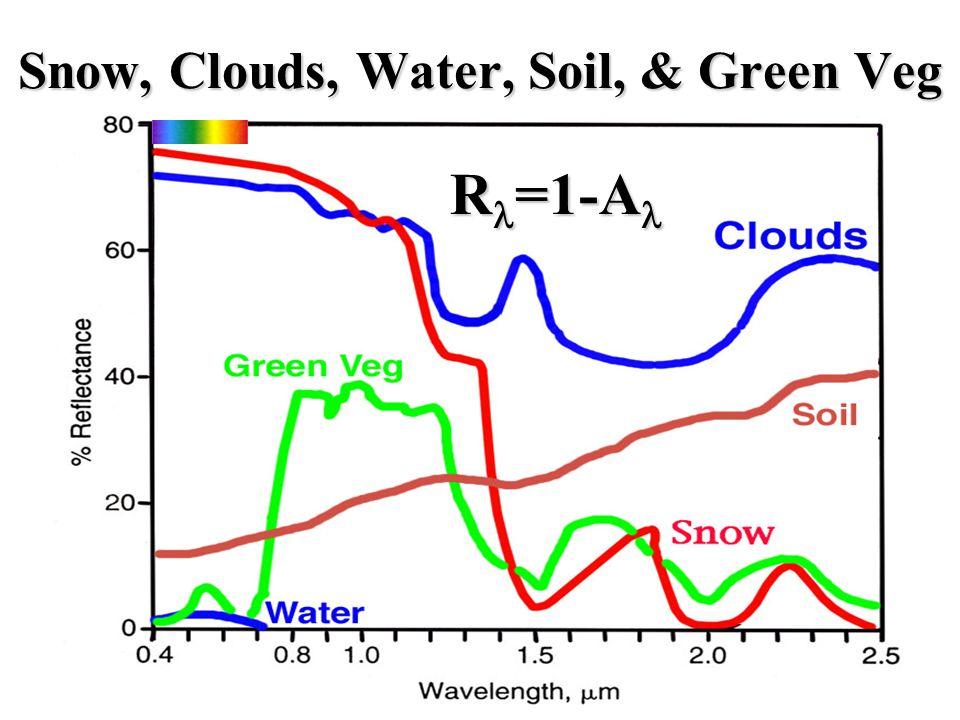 Snow, Clouds, Water, Soil, & Green Veg R =1-A Snow, Clouds, Water, Soil, & Green Veg R =1-A