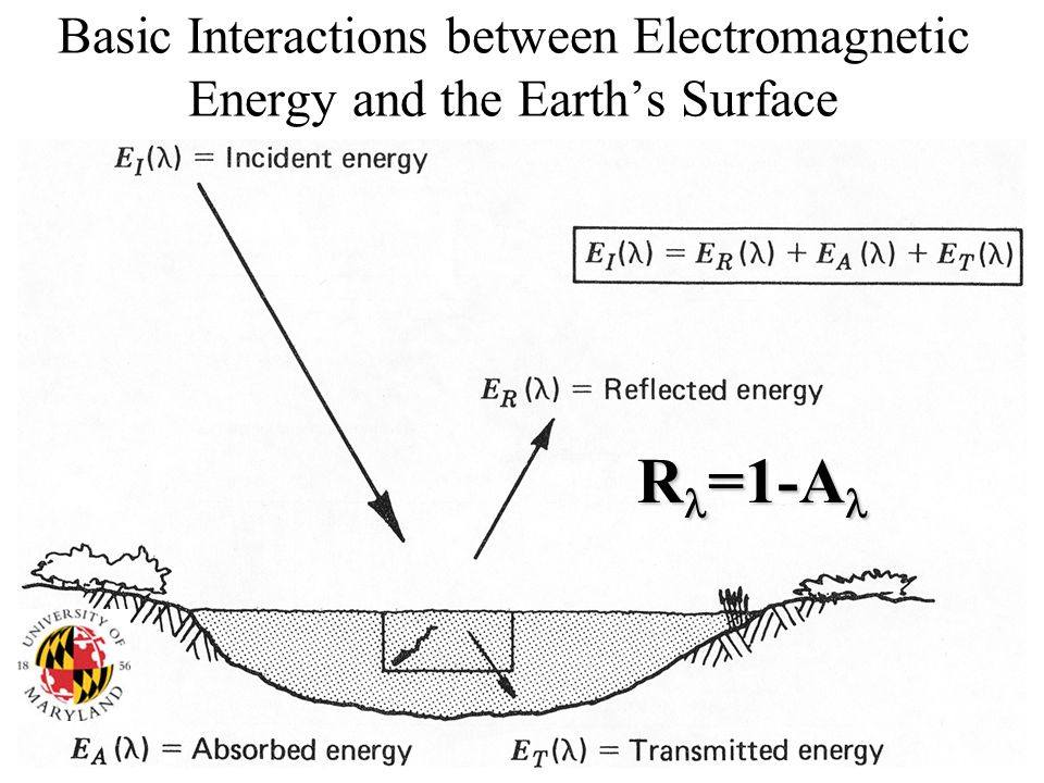 Basic Interactions between Electromagnetic Energy and the Earth's Surface R =1-A R =1-A