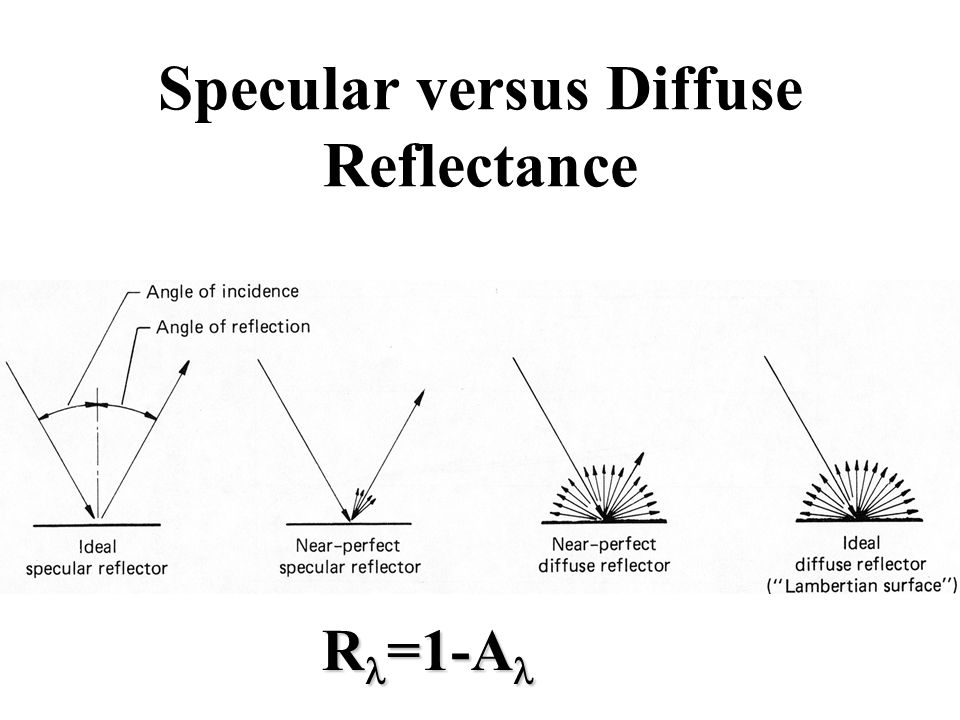 Specular versus Diffuse Reflectance R =1-A R =1-A