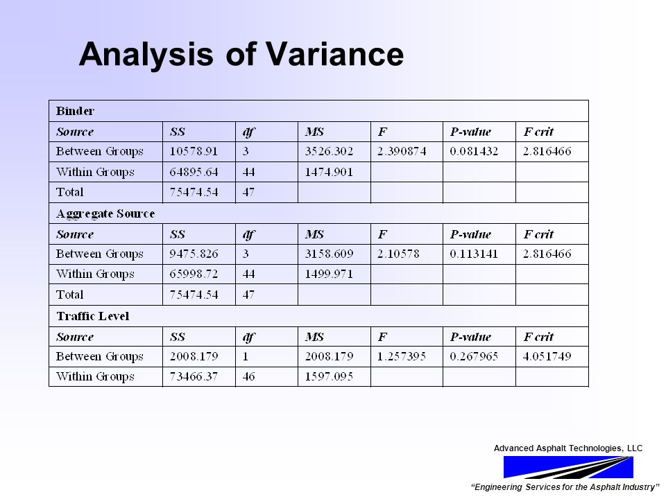 Advanced Asphalt Technologies, LLC Engineering Services for the Asphalt Industry Analysis of Variance