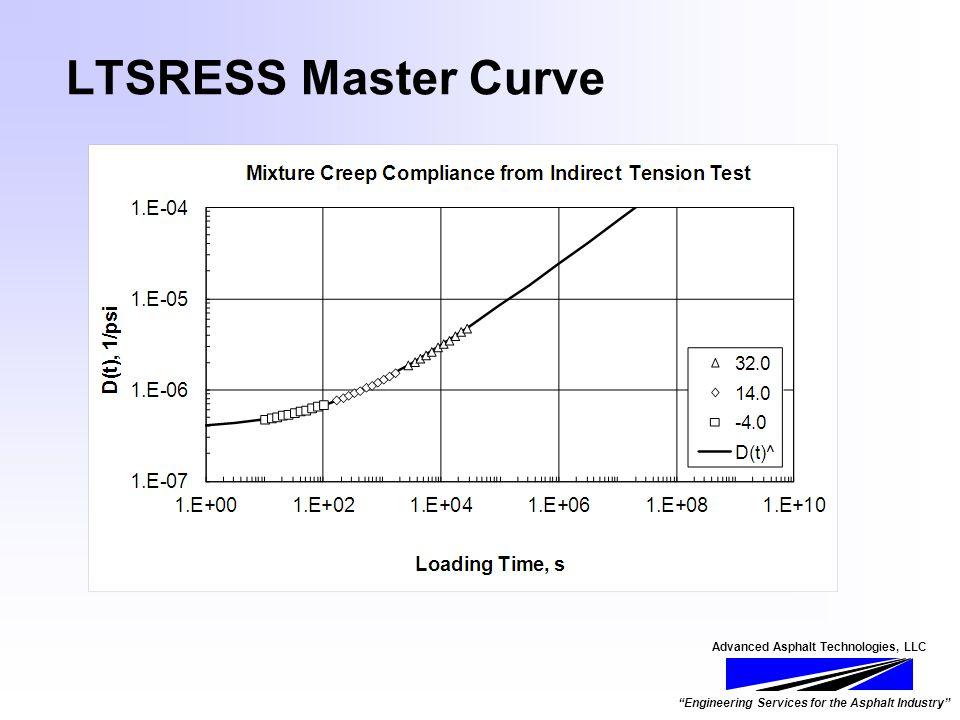Advanced Asphalt Technologies, LLC Engineering Services for the Asphalt Industry LTSRESS Master Curve