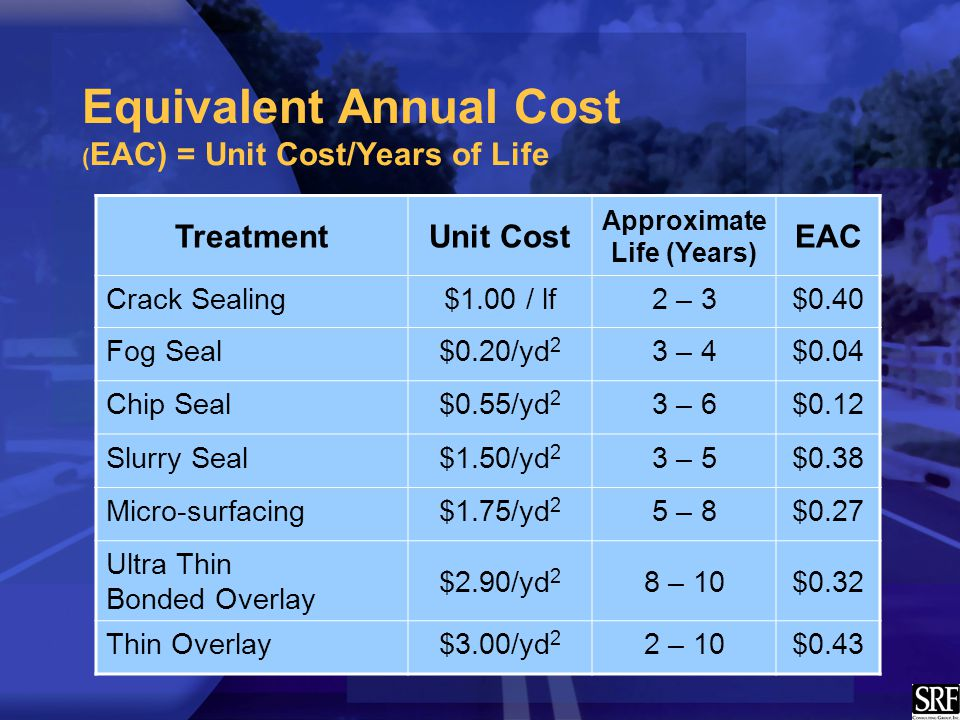 Equivalent Annual Cost ( EAC) = Unit Cost/Years of Life TreatmentUnit Cost Approximate Life (Years) EAC Crack Sealing$1.00 / lf2 – 3$0.40 Fog Seal$0.20/yd 2 3 – 4$0.04 Chip Seal$0.55/yd 2 3 – 6$0.12 Slurry Seal$1.50/yd 2 3 – 5$0.38 Micro-surfacing$1.75/yd 2 5 – 8$0.27 Ultra Thin Bonded Overlay $2.90/yd 2 8 – 10$0.32 Thin Overlay$3.00/yd 2 2 – 10$0.43