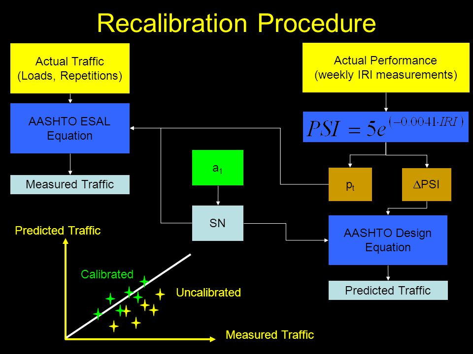 Recalibration Procedure Actual Traffic (Loads, Repetitions) Actual Performance (weekly IRI measurements) SN a1a1  PSI ptpt AASHTO Design Equation Predicted Traffic AASHTO ESAL Equation Measured Traffic Predicted Traffic Uncalibrated Calibrated