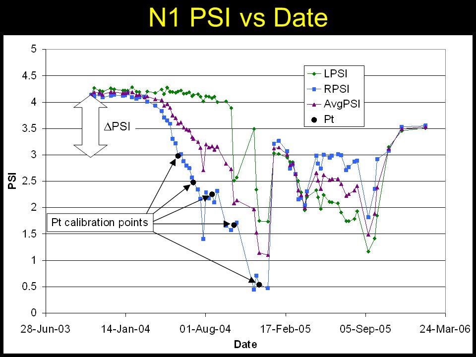 N1 PSI vs Date  PSI