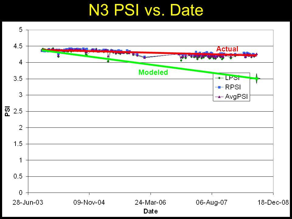 N3 PSI vs. Date Actual Modeled