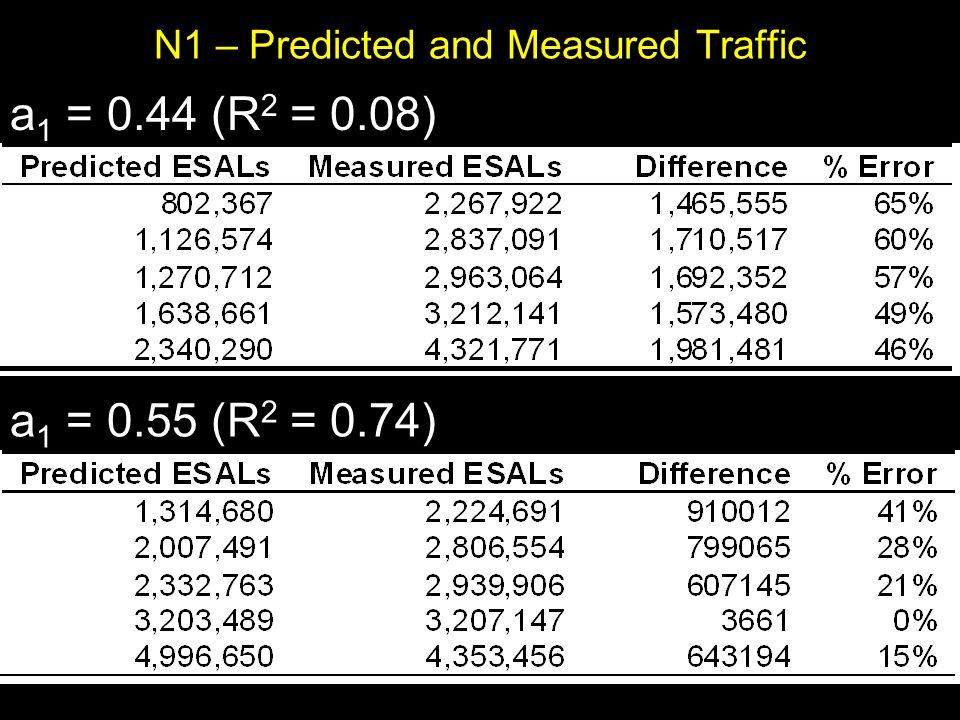 N1 – Predicted and Measured Traffic a 1 = 0.44 (R 2 = 0.08) a 1 = 0.55 (R 2 = 0.74)
