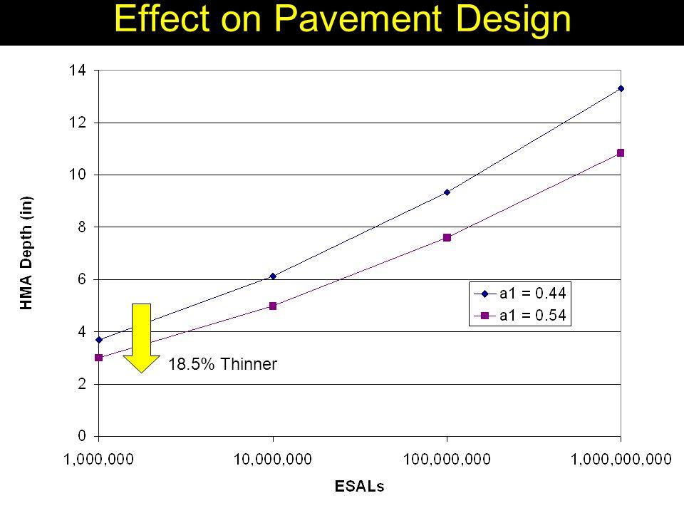 Effect on Pavement Design 18.5% Thinner