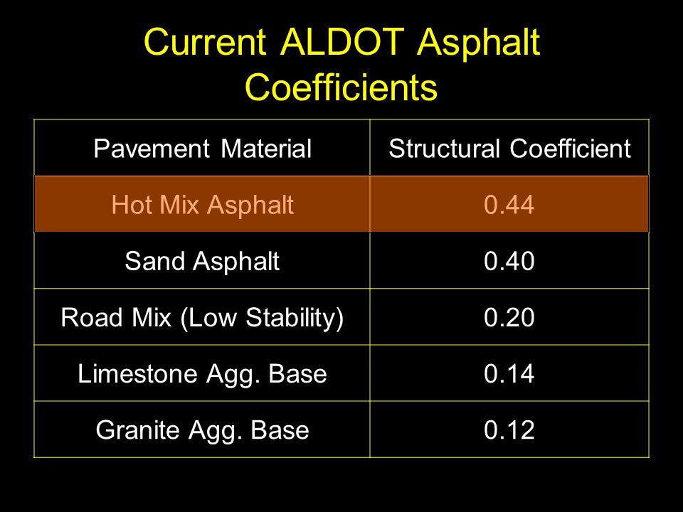 Current ALDOT Asphalt Coefficients Pavement MaterialStructural Coefficient Hot Mix Asphalt0.44 Sand Asphalt0.40 Road Mix (Low Stability)0.20 Limestone
