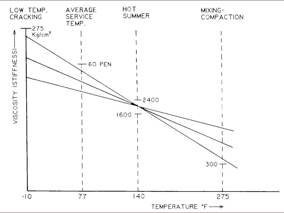 History of Asphalt Grading Systems10
