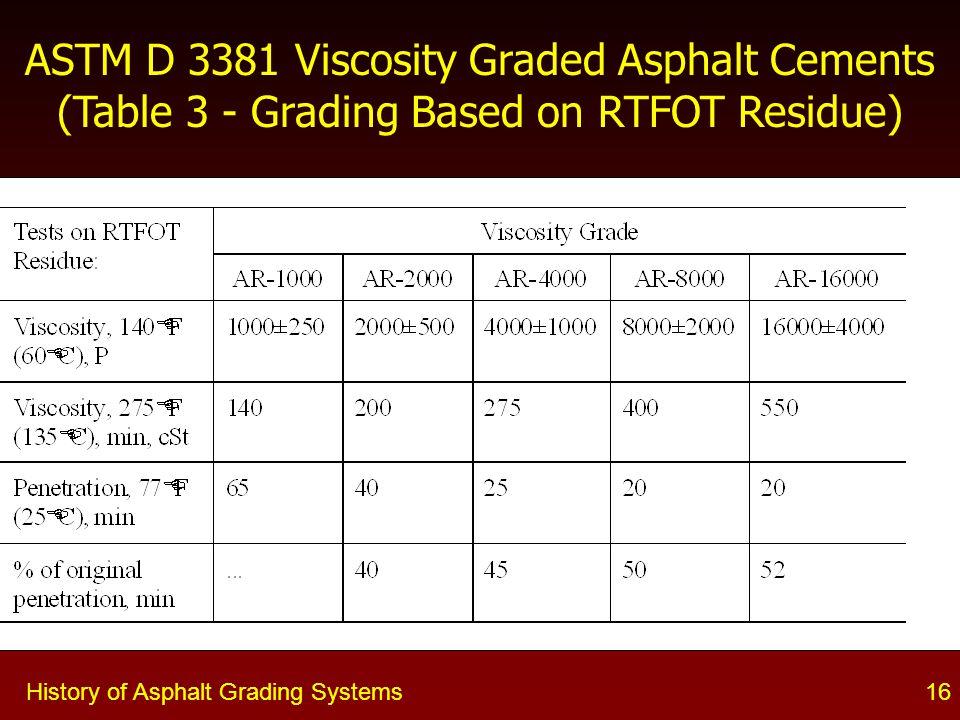 History of Asphalt Grading Systems16 ASTM D 3381 Viscosity Graded Asphalt Cements (Table 3 - Grading Based on RTFOT Residue)
