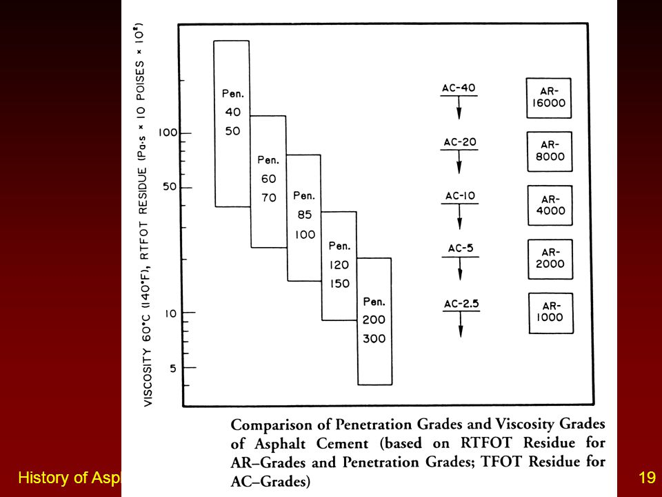 History of Asphalt Grading Systems19