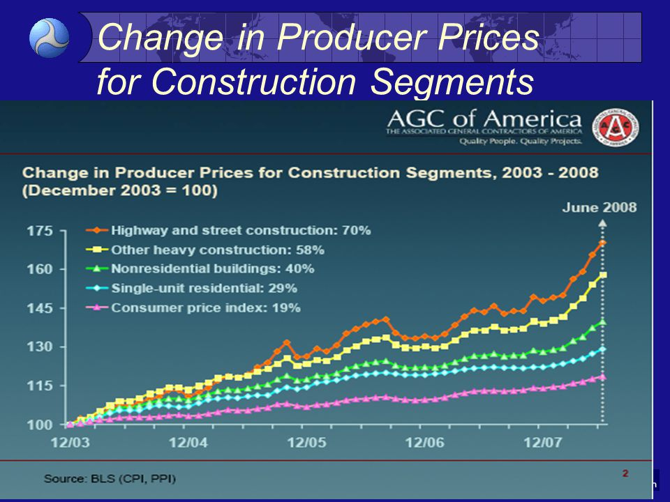 7 Change in Producer Prices for Construction Segments Source: BLS (CPI, PPI)