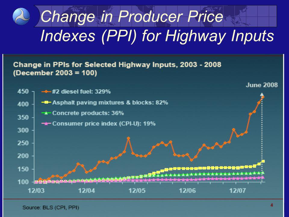 9 Change in Producer Price Indexes (PPI) for Asphalt