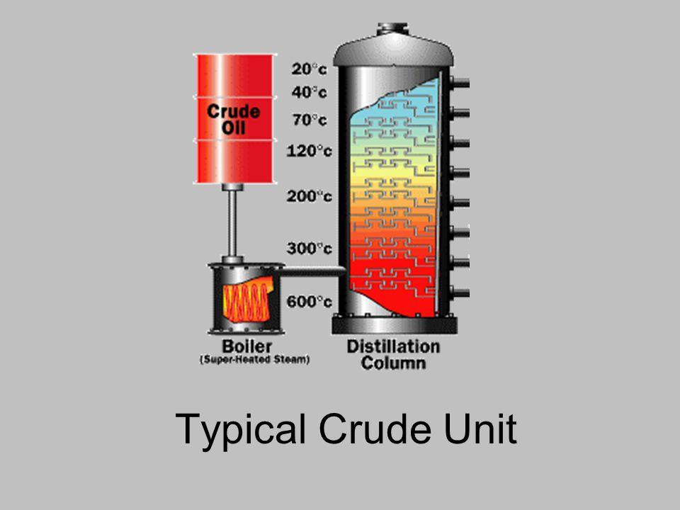Refinery Slang C 1 =Methane C 2 =Ethane C 3 =Propane C 4 =Butane C 5 =Pentane Etc.