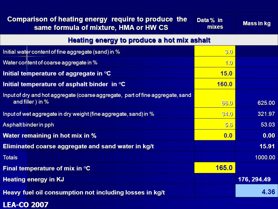 Comparison of heating energy require to produce the same formula of mixture, HMA or HW CS Comparison of heating energy require to produce the same for