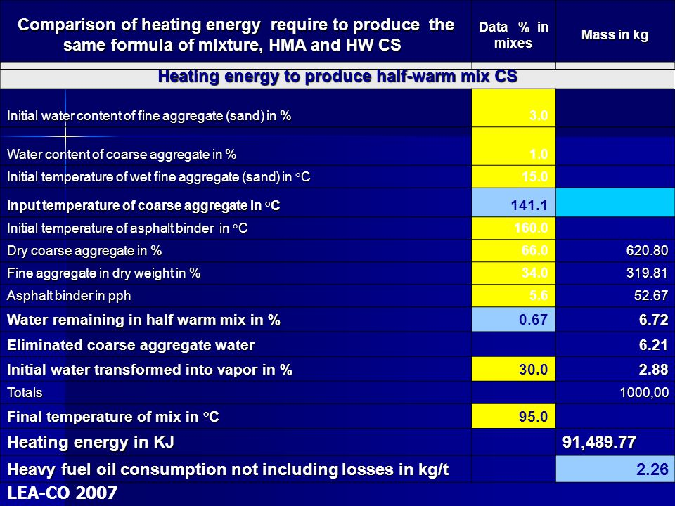 Heating energy to produce half-warm mix CS Initial water content of fine aggregate (sand) in % 3.0 Water content of coarse aggregate in % 1.0 Initial