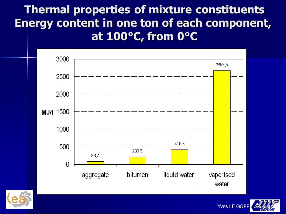 Thermal properties of mixture constituents Energy content in one ton of each component, at 100°C, from 0°C Thermal properties of mixture constituents