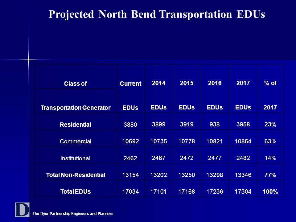 The Dyer Partnership Engineers and Planners Projected North Bend Transportation EDUs Class ofCurrent 2014201520162017% of Transportation GeneratorEDUs 2017 Residential3880 38993919938395823% Commercial10692 1073510778108211086463% Institutional2462 246724722477248214% Total Non-Residential1315413202132501329813346 77% Total EDUs1703417101171681723617304 100%