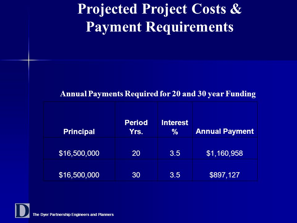 The Dyer Partnership Engineers and Planners Projected Project Costs & Payment Requirements Annual Payments Required for 20 and 30 year Funding Principal Period Yrs.