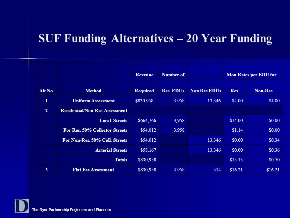 The Dyer Partnership Engineers and Planners SUF Funding Alternatives – 20 Year Funding RevenueNumber of Mon Rates per EDU for Alt No.MethodRequiredRes.